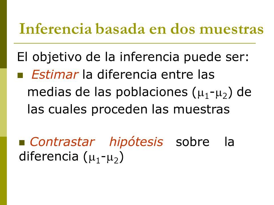 Prueba T Como T=3.96 no pertenece al intervalo (-2.013; 2.013) se rechaza H 0 : 1 = 2 El intervalo de confianza [24.11;73.94] construido con una confianza del 95% incluye al verdadero valor de la diferencia entre las medias Se concluye que hay diferencias entre las medias.