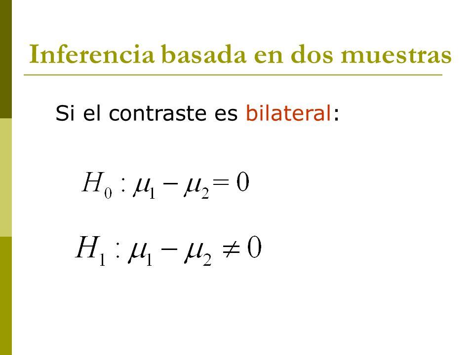 Inferencia basada en dos muestras Si el contraste es unilateral derecho: Si el contraste es unilateral izquierdo: