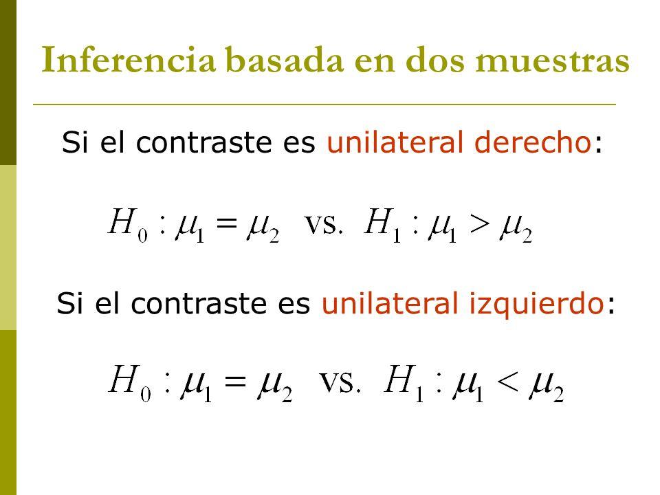 Muestras independientes Inferencia basada en dos muestras Varianzas poblacionales conocidas Varianzas poblacionales desconocidas varianzas iguales varianzas diferentes Muestras dependientes