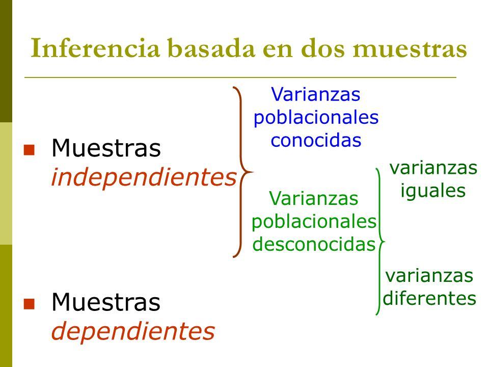El estadístico a usar en el contraste de medias depende de: La naturaleza de las muestras Si se conocen las varianzas poblacionales Si las varianzas poblacionales son iguales o diferentes Inferencia basada en dos muestras