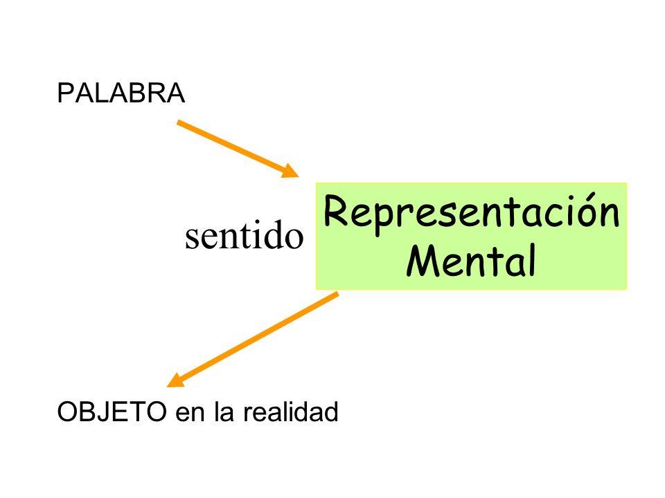 PALABRA OBJETO en la realidad sentido Representación Mental