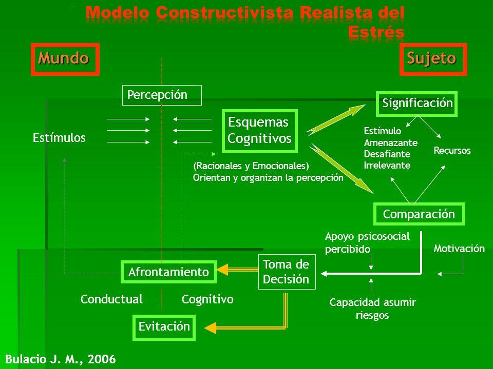 MundoSujeto Estímulos Percepción Esquemas Cognitivos Significación Comparación Afrontamiento Estímulo Amenazante Desafiante Irrelevante Recursos Evita