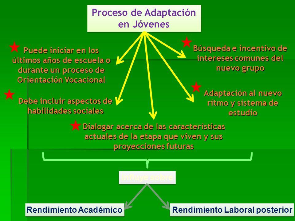 Proceso de Adaptación en Jóvenes Debe incluir aspectos de habilidades sociales Búsquedae incentivo de intereses comunes del nuevo grupo Búsqueda e inc