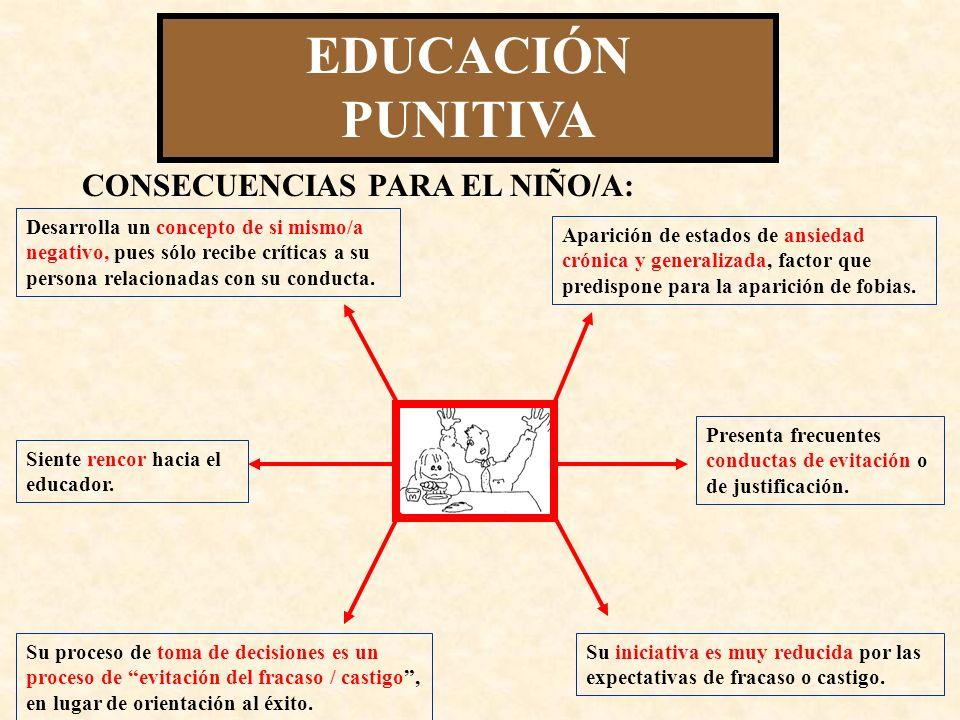 EDUCACIÓN PUNITIVA FUNDAMENTO: EXIGENCIAS INTOLERANCIA INCOMPRENSIÓN DESAGRADECIMIENTO Las normas están para cumplirlas.