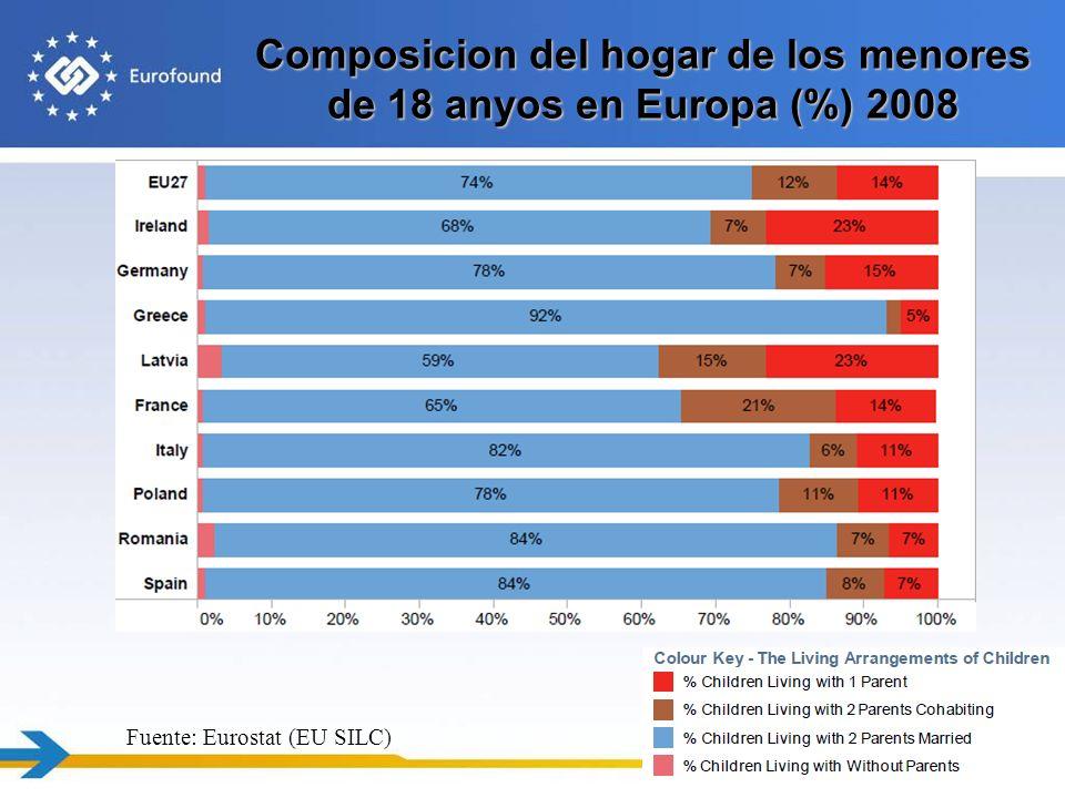 Composicion del hogar de los menores de 18 anyos en Europa (%) 2008 19 Fuente: Eurostat (EU SILC)