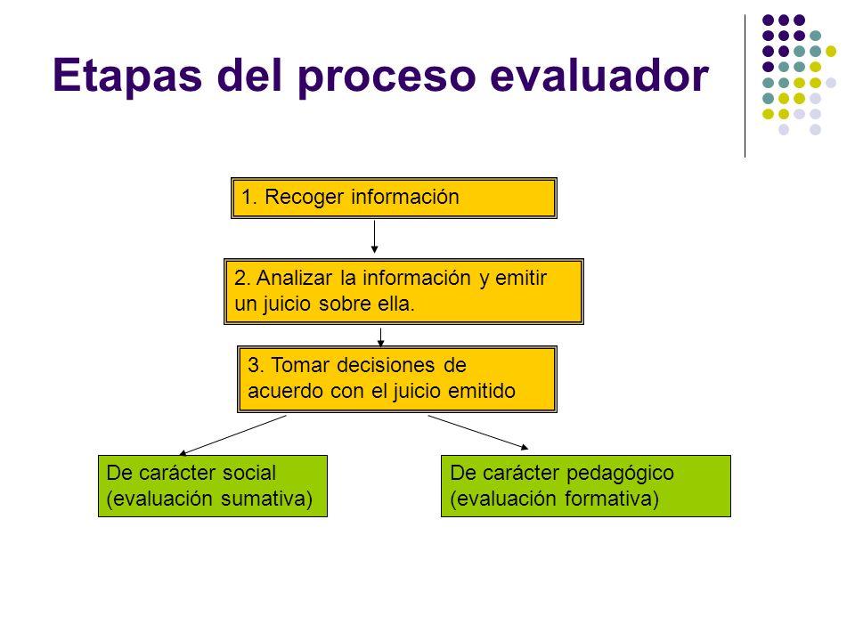 Etapas del proceso evaluador 2. Analizar la información y emitir un juicio sobre ella. 3. Tomar decisiones de acuerdo con el juicio emitido 1. Recoger