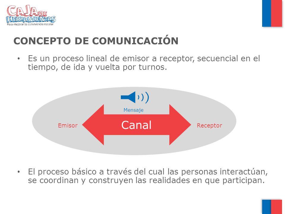 CONCEPTO DE COMUNICACIÓN Es un proceso lineal de emisor a receptor, secuencial en el tiempo, de ida y vuelta por turnos. El proceso básico a través de