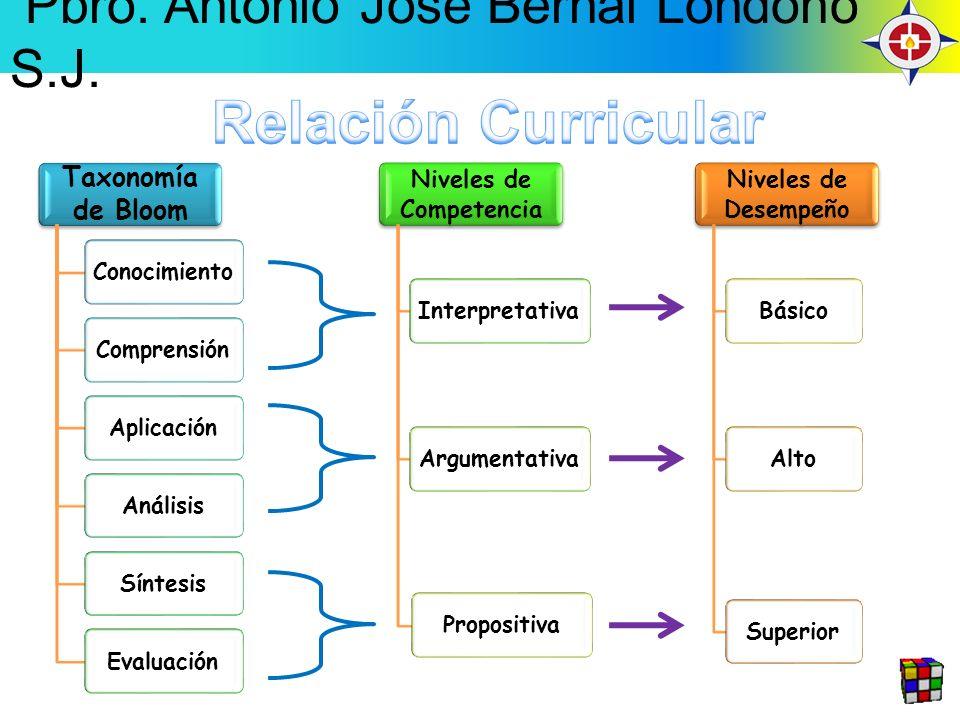 Taxonomía de Bloom ConocimientoComprensiónAplicaciónAnálisisSíntesisEvaluación Niveles de Competencia InterpretativaArgumentativaPropositiva Niveles de Desempeño BásicoAltoSuperior Pbro.