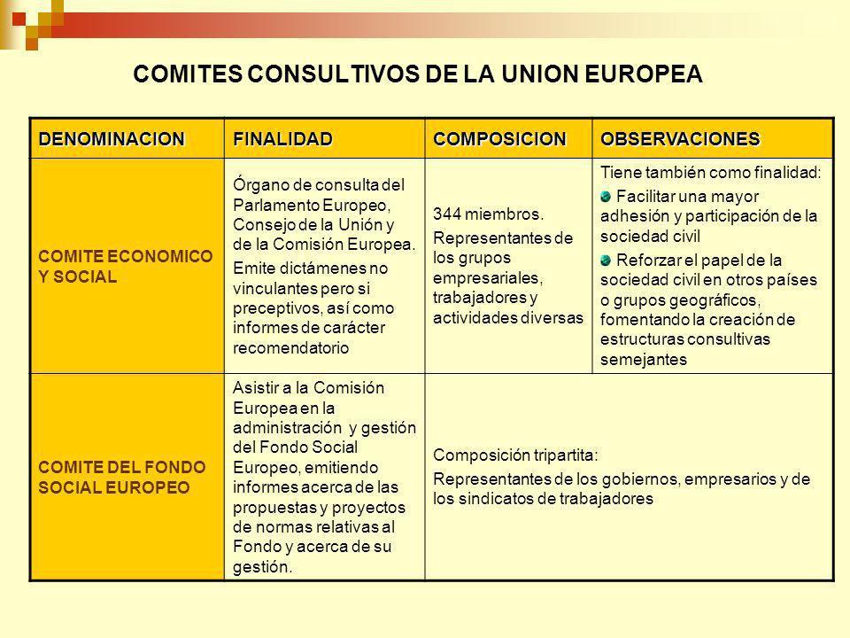 COMITES CONSULTIVOS DE LA UNION EUROPEA DENOMINACIONFINALIDADCOMPOSICIONOBSERVACIONES COMITE ECONOMICO Y SOCIAL Órgano de consulta del Parlamento Euro