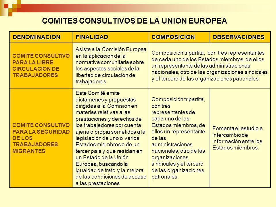 COMITES CONSULTIVOS DE LA UNION EUROPEA DENOMINACIONFINALIDADCOMPOSICIONOBSERVACIONES COMITE CONSULTIVO PARA LA LIBRE CIRCULACION DE TRABAJADORES Asiste a la Comisión Europea en la aplicación de la normativa comunitaria sobre los aspectos sociales de la libertad de circulación de trabajadores Composición tripartita, con tres representantes de cada uno de los Estados miembros, de ellos un representante de las administraciones nacionales, otro de las organizaciones sindicales y el tercero de las organizaciones patronales.
