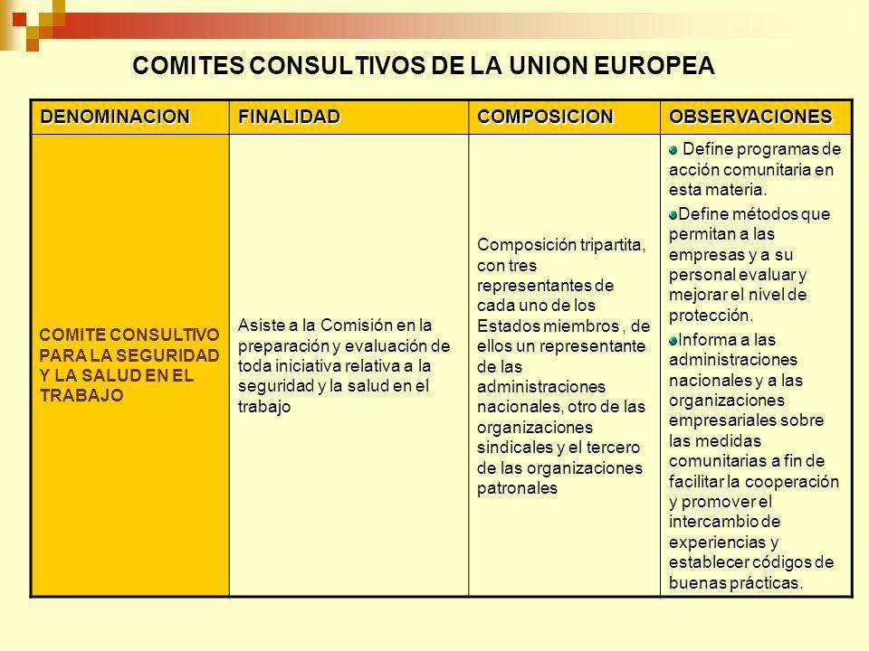 COMITES CONSULTIVOS DE LA UNION EUROPEA DENOMINACIONFINALIDADCOMPOSICION OBSERVACIONES COMITE CONSULTIVO PARA LA IGUALDAD DE OPORTUNIDADES DE HOMBRES Y MUJERES Asiste a la Comisión en la elaboración y en la realización de la política de fomento de la igualdad de oportunidades entre hombres y mujeres y facilita la comunicación permanente entre los estados y sus representantes sociales, compartiendo experiencias, políticas e iniciativas.