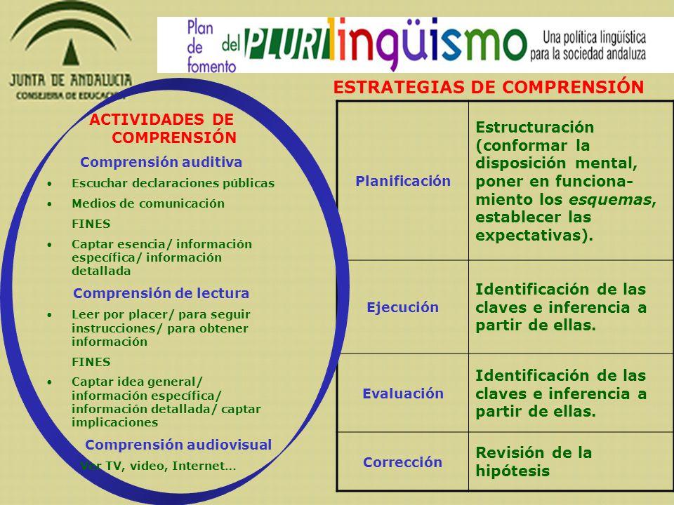 Planificación Estructuración (conformar la disposición mental, poner en funciona- miento los esquemas, establecer las expectativas). Ejecución Identif
