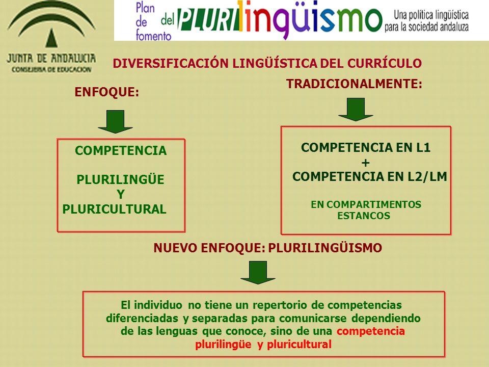 DIVERSIFICACIÓN LINGÜÍSTICA DEL CURRÍCULO ENFOQUE: COMPETENCIA PLURILINGÜE Y PLURICULTURAL TRADICIONALMENTE: COMPETENCIA EN L1 + COMPETENCIA EN L2/LM