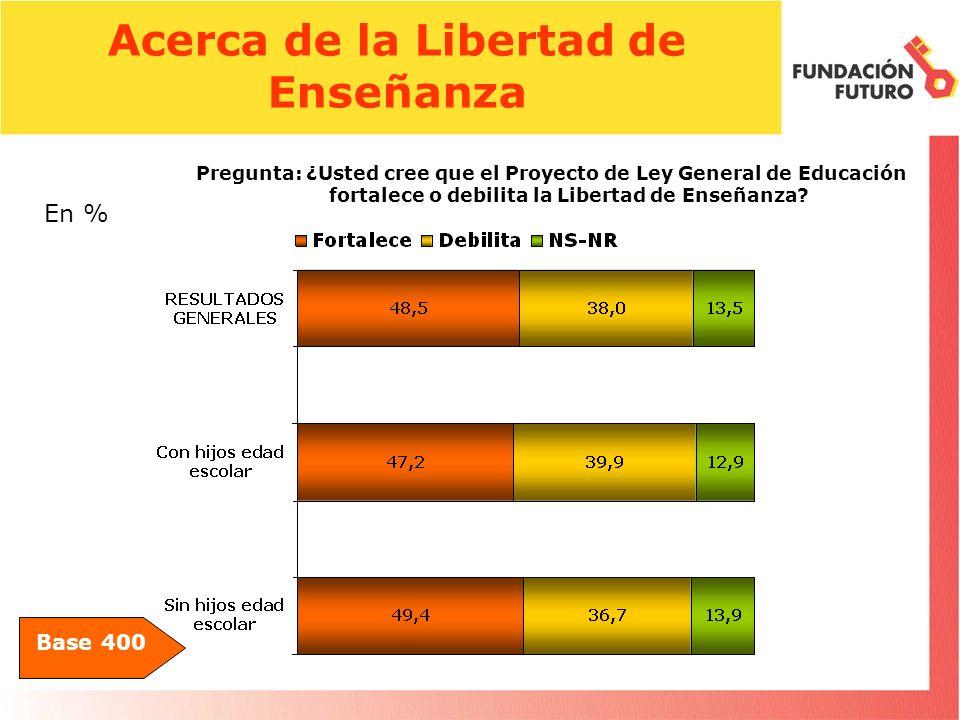 Acerca de la Libertad de Enseñanza Base 400 Pregunta: ¿Usted cree que el Proyecto de Ley General de Educación fortalece o debilita la Libertad de Enseñanza.