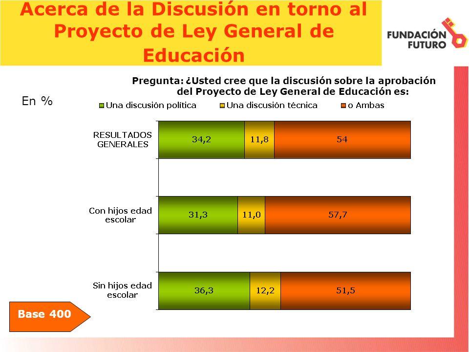 Acerca de la Discusión en torno al Proyecto de Ley General de Educación Base 400 Pregunta: ¿Usted cree que la discusión sobre la aprobación del Proyecto de Ley General de Educación es: En %