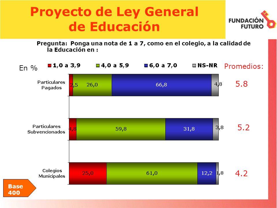 Proyecto de Ley General de Educación Base 400 Pregunta: Ponga una nota de 1 a 7, como en el colegio, a la calidad de la Educación en : En % Promedios: 4.2 5.2 5.8