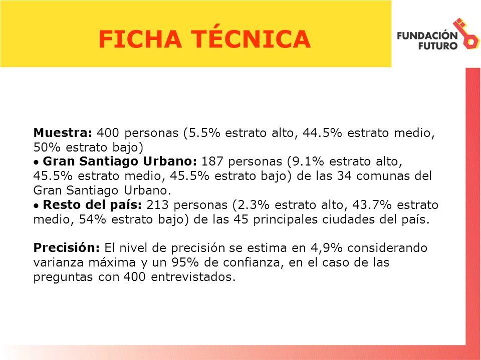 Muestra: 400 personas (5.5% estrato alto, 44.5% estrato medio, 50% estrato bajo) Gran Santiago Urbano: 187 personas (9.1% estrato alto, 45.5% estrato medio, 45.5% estrato bajo) de las 34 comunas del Gran Santiago Urbano.