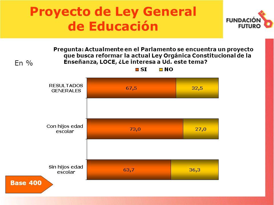 Proyecto de Ley General de Educación Base 400 Pregunta: Actualmente en el Parlamento se encuentra un proyecto que busca reformar la actual Ley Orgánica Constitucional de la Enseñanza, LOCE, ¿Le interesa a Ud.