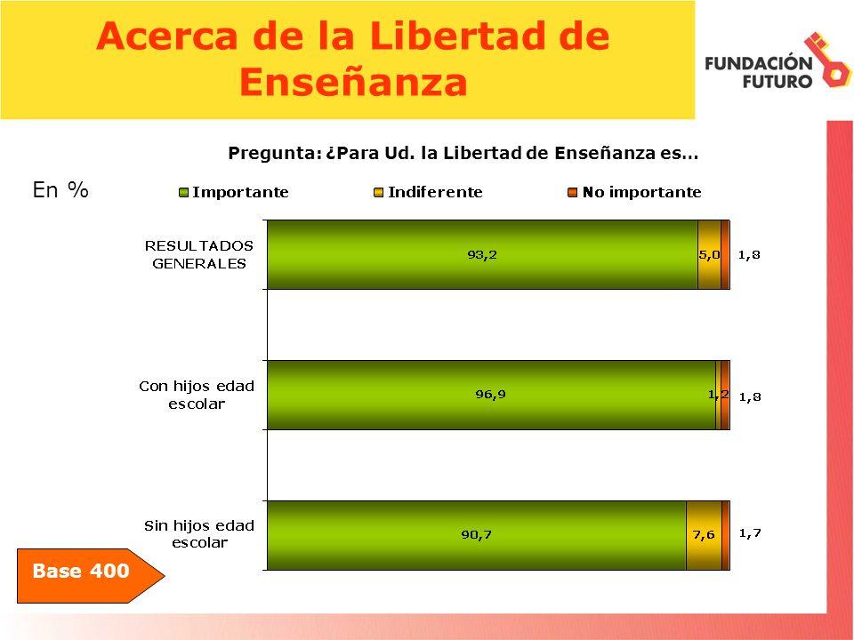 Acerca de la Libertad de Enseñanza Base 400 Pregunta: ¿Para Ud. la Libertad de Enseñanza es… En %