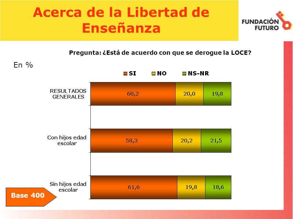 Acerca de la Libertad de Enseñanza Base 400 Pregunta: ¿Está de acuerdo con que se derogue la LOCE.