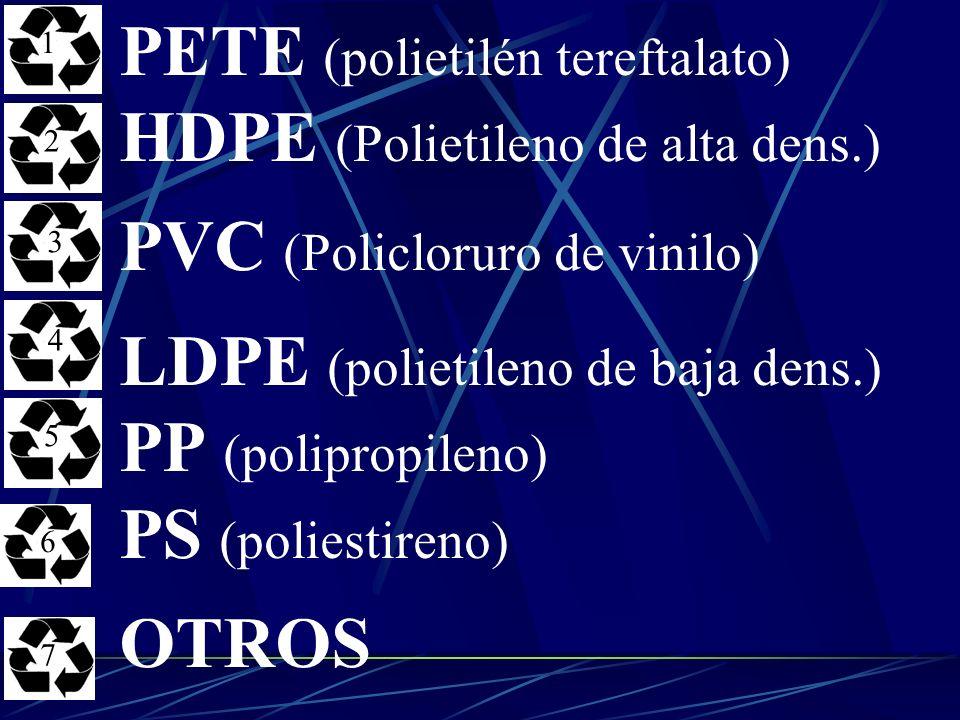 PETE (polietilén tereftalato) HDPE (Polietileno de alta dens.) PVC (Policloruro de vinilo) LDPE (polietileno de baja dens.) PP (polipropileno) PS (pol
