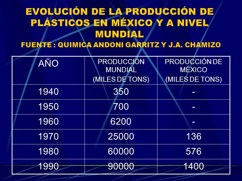 EVOLUCIÓN DE LA PRODUCCIÓN DE PLÁSTICOS EN MÉXICO Y A NIVEL MUNDIAL FUENTE : QUIMICA ANDONI GARRITZ Y J.A. CHAMIZO AÑO PRODUCCIÓN MUNDIAL (MILES DE TO