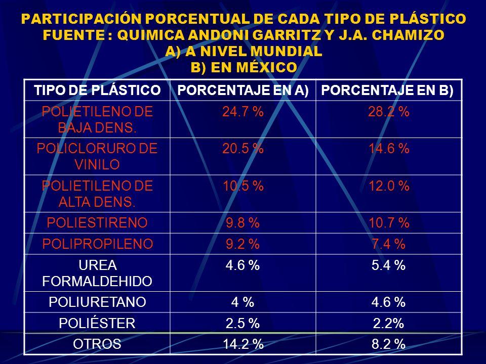 PARTICIPACIÓN PORCENTUAL DE CADA TIPO DE PLÁSTICO FUENTE : QUIMICA ANDONI GARRITZ Y J.A. CHAMIZO A) A NIVEL MUNDIAL B) EN MÉXICO TIPO DE PLÁSTICOPORCE