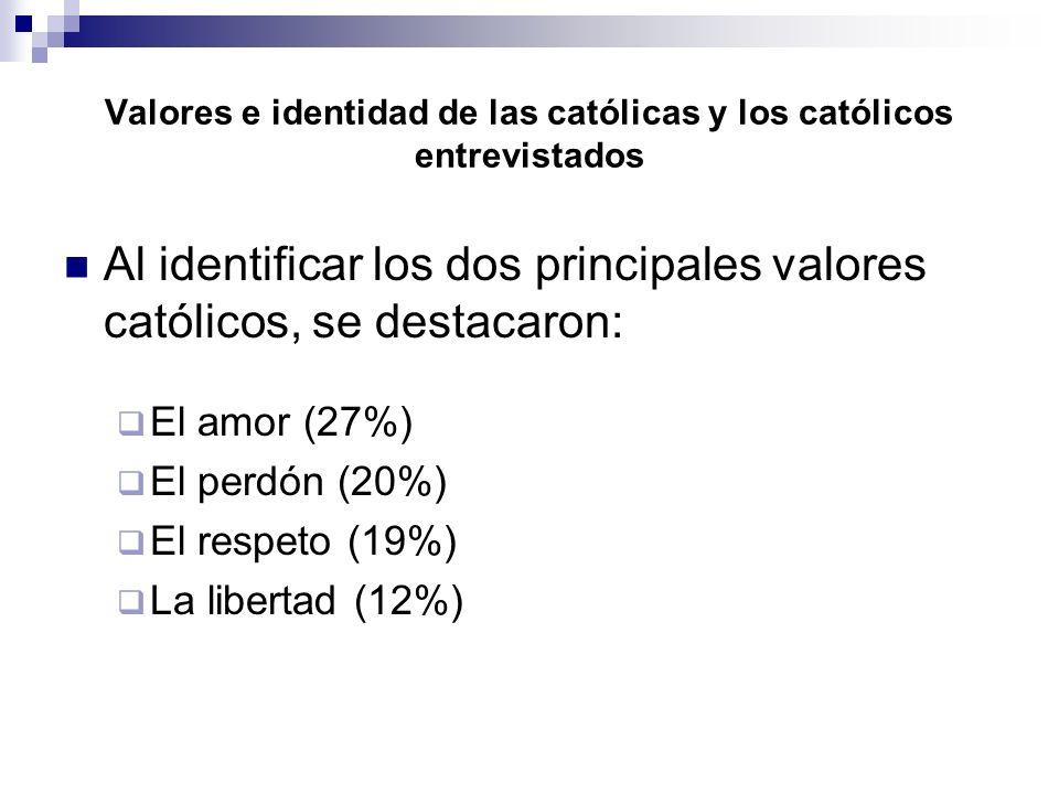 Valores e identidad de las católicas y los católicos entrevistados Al identificar los dos principales valores católicos, se destacaron: El amor (27%) El perdón (20%) El respeto (19%) La libertad (12%)