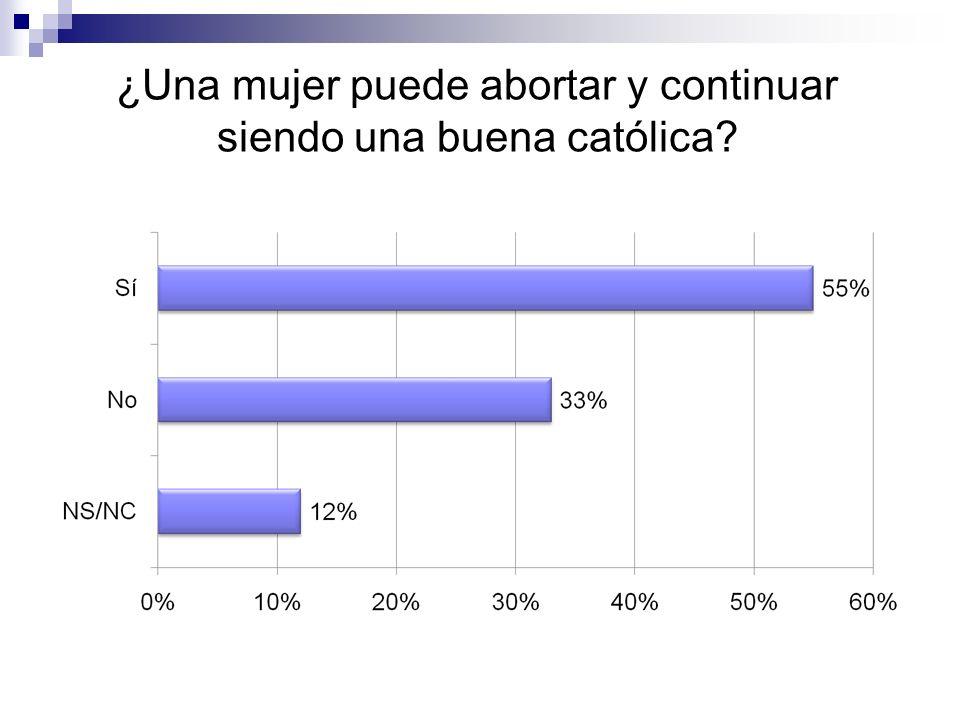 ¿Una mujer puede abortar y continuar siendo una buena católica?