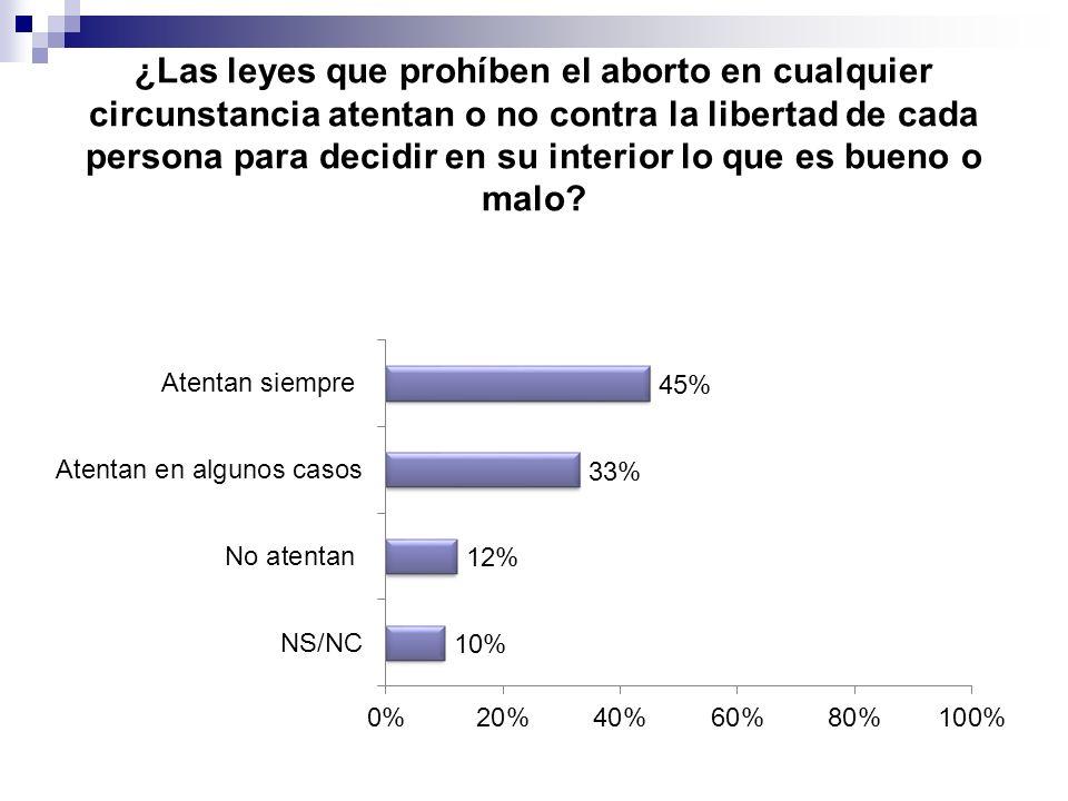 ¿Las leyes que prohíben el aborto en cualquier circunstancia atentan o no contra la libertad de cada persona para decidir en su interior lo que es bue