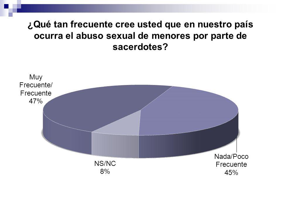 ¿Qué tan frecuente cree usted que en nuestro país ocurra el abuso sexual de menores por parte de sacerdotes?