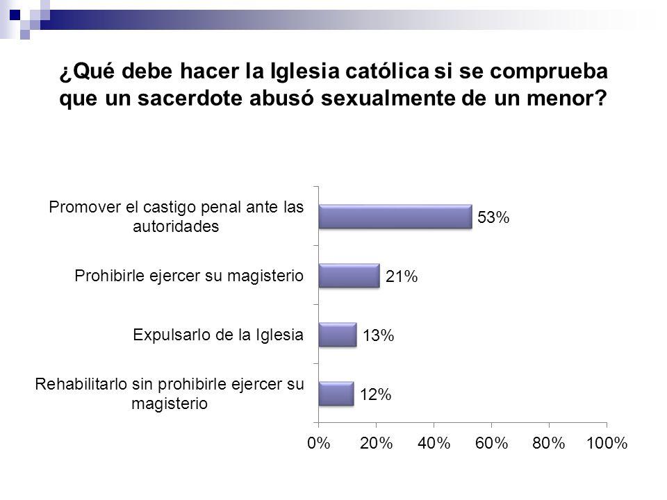 ¿Qué debe hacer la Iglesia católica si se comprueba que un sacerdote abusó sexualmente de un menor?