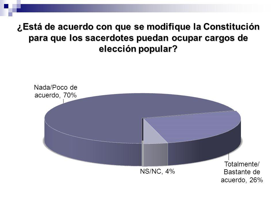 ¿Está de acuerdo con que se modifique la Constitución para que los sacerdotes puedan ocupar cargos de elección popular?