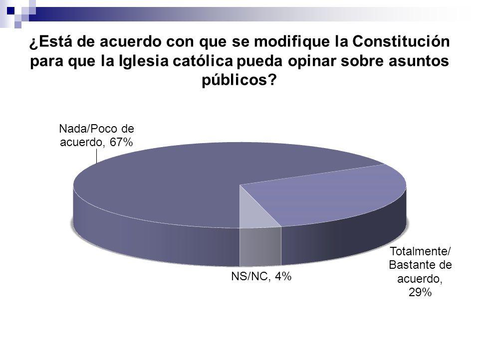 ¿Está de acuerdo con que se modifique la Constitución para que la Iglesia católica pueda opinar sobre asuntos públicos?