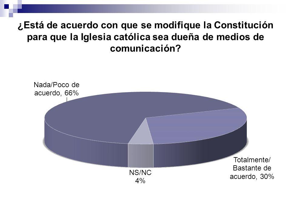 ¿Está de acuerdo con que se modifique la Constitución para que la Iglesia católica sea dueña de medios de comunicación?