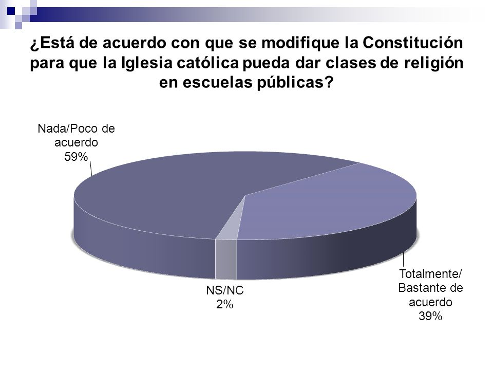 ¿Está de acuerdo con que se modifique la Constitución para que la Iglesia católica pueda dar clases de religión en escuelas públicas?