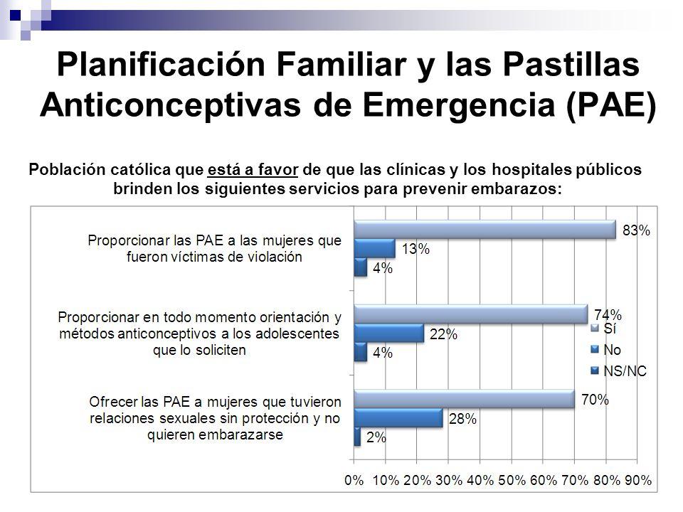 Planificación Familiar y las Pastillas Anticonceptivas de Emergencia (PAE) Población católica que está a favor de que las clínicas y los hospitales públicos brinden los siguientes servicios para prevenir embarazos: