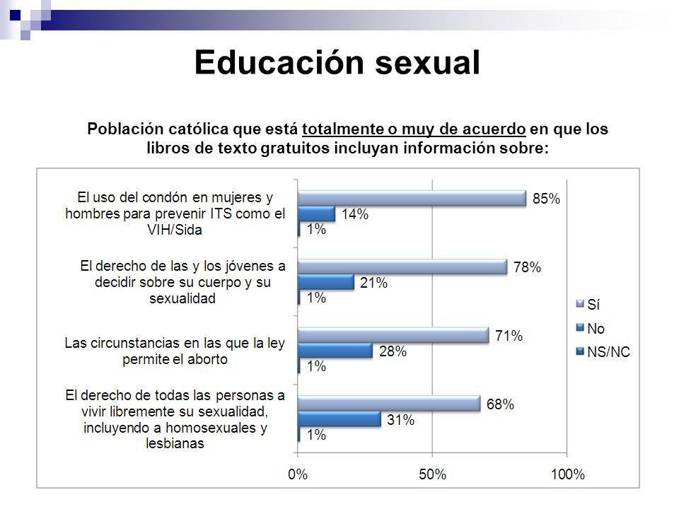 Educación sexual Población católica que está totalmente o muy de acuerdo en que los libros de texto gratuitos incluyan información sobre:
