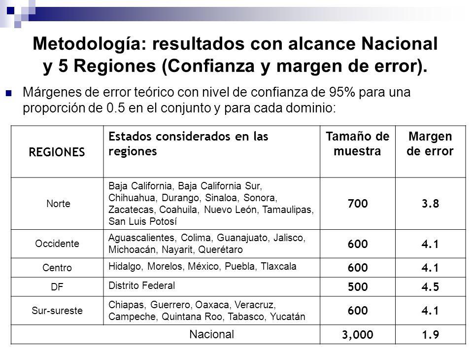 Metodología: resultados con alcance Nacional y 5 Regiones (Confianza y margen de error). Márgenes de error teórico con nivel de confianza de 95% para