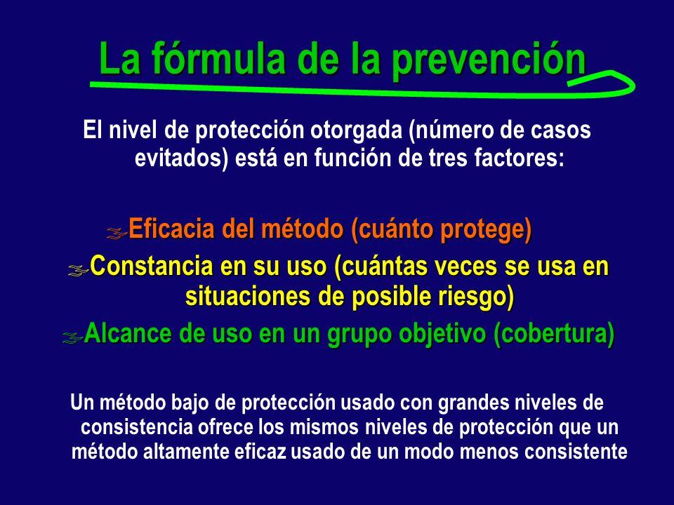 ¿Son los microbicidas un método preventivo eficaz frente a la infección por VIH y otras ITS? Teniendo en cuenta este modelo, los microbicidas pueden s