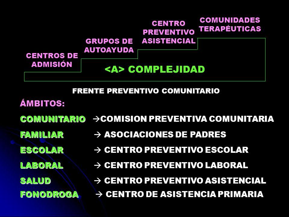 CENTROS DE ADMISIÓN GRUPOS DE AUTOAYUDA CENTRO PREVENTIVO ASISTENCIAL COMUNIDADES TERAPÉUTICAS COMPLEJIDAD FRENTE PREVENTIVO COMUNITARIO ÁMBITOS: COMU