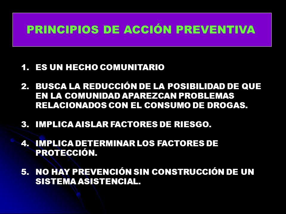 PRINCIPIOS DE ACCIÓN PREVENTIVA 1.ES UN HECHO COMUNITARIO 2.BUSCA LA REDUCCIÓN DE LA POSIBILIDAD DE QUE EN LA COMUNIDAD APAREZCAN PROBLEMAS RELACIONAD