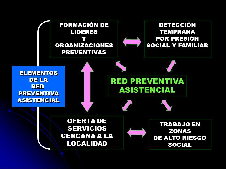 FORMACIÓN DE LIDERES Y ORGANIZACIONES PREVENTIVAS DETECCIÓN TEMPRANA POR PRESIÓN SOCIAL Y FAMILIAR RED PREVENTIVA ASISTENCIAL TRABAJO EN ZONAS DE ALTO