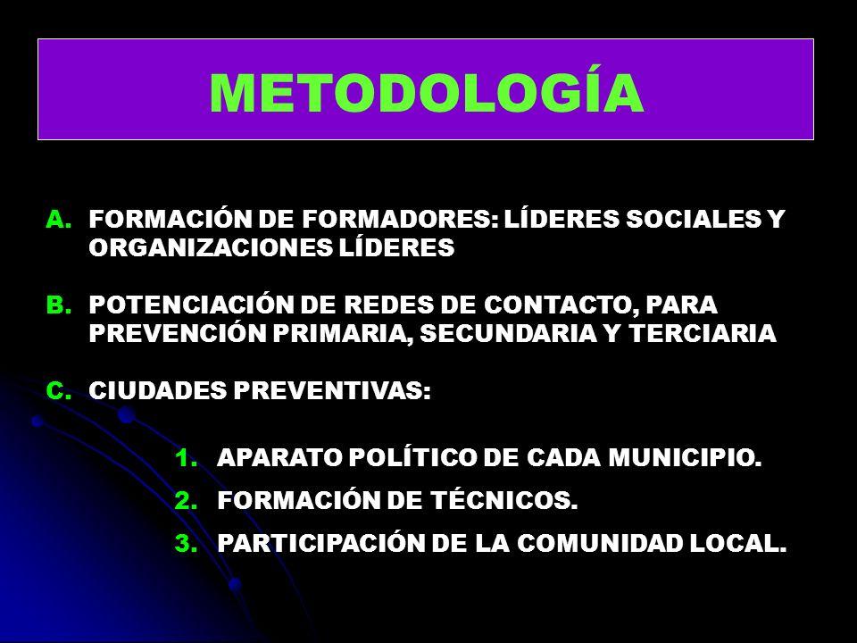 METODOLOGÍA A.FORMACIÓN DE FORMADORES: LÍDERES SOCIALES Y ORGANIZACIONES LÍDERES B.POTENCIACIÓN DE REDES DE CONTACTO, PARA PREVENCIÓN PRIMARIA, SECUND