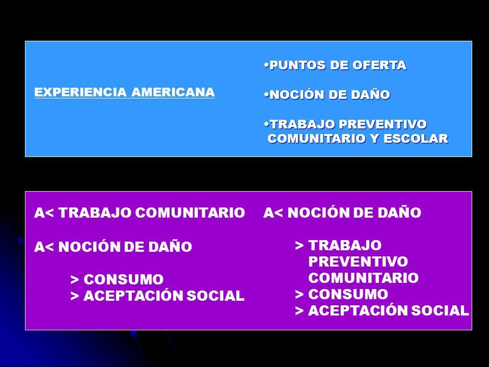 EXPERIENCIA AMERICANA PUNTOS DE OFERTAPUNTOS DE OFERTA NOCIÓN DE DAÑONOCIÓN DE DAÑO TRABAJO PREVENTIVOTRABAJO PREVENTIVO COMUNITARIO Y ESCOLAR COMUNIT