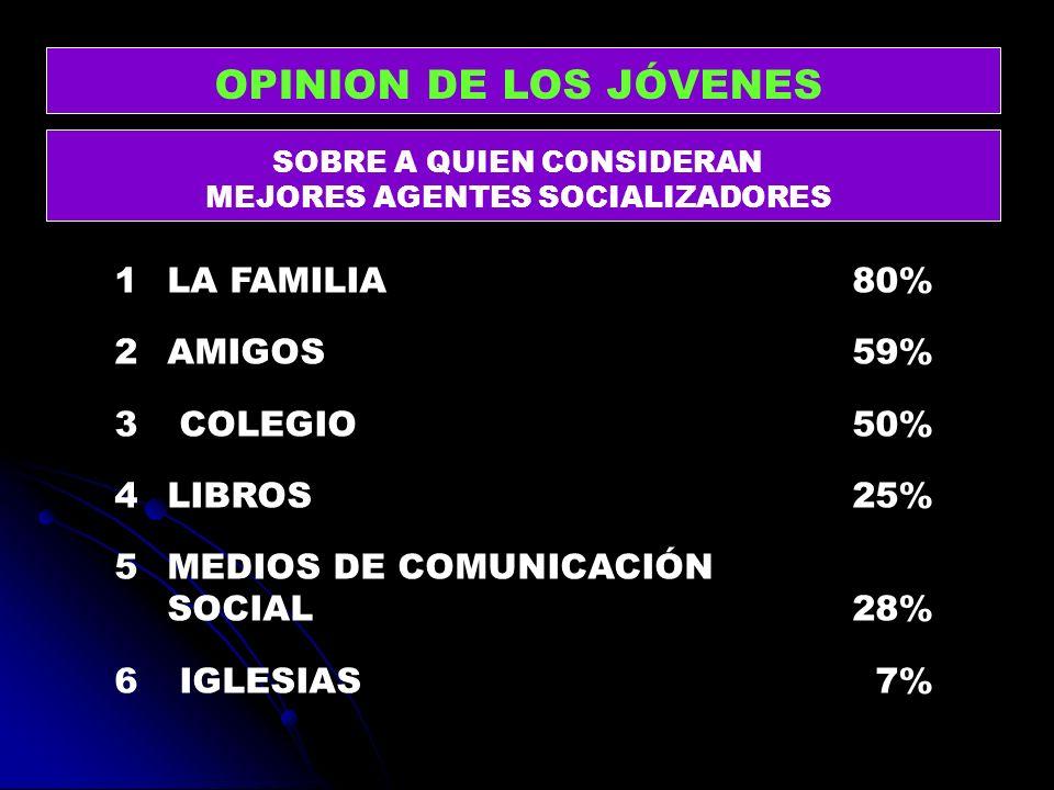 OPINION DE LOS JÓVENES SOBRE A QUIEN CONSIDERAN MEJORES AGENTES SOCIALIZADORES 1 LA FAMILIA 80% 2 AMIGOS59% 3 COLEGIO50% 4 LIBROS25% 5MEDIOS DE COMUNI