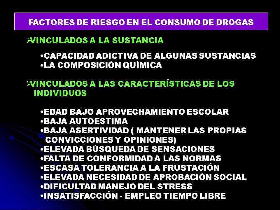 FACTORES DE RIESGO EN EL CONSUMO DE DROGAS VINCULADOS A LA SUSTANCIA CAPACIDAD ADICTIVA DE ALGUNAS SUSTANCIAS LA COMPOSICIÓN QUÍMICA VINCULADOS A LAS