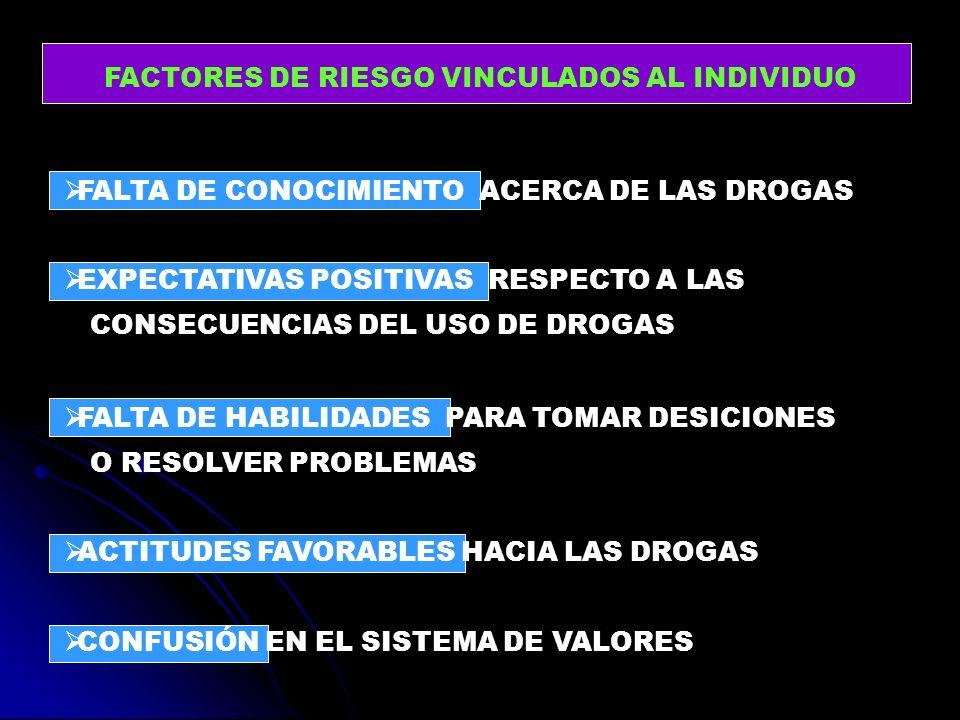 FALTA DE CONOCIMIENTO ACERCA DE LAS DROGAS EXPECTATIVAS POSITIVAS RESPECTO A LAS CONSECUENCIAS DEL USO DE DROGAS FALTA DE HABILIDADES PARA TOMAR DESIC