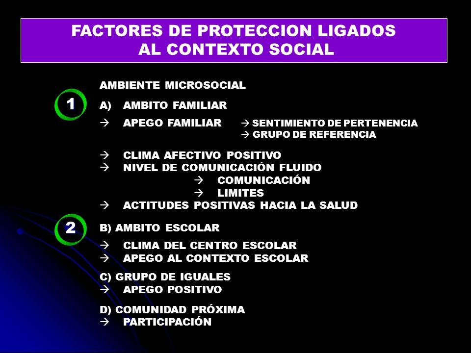 FACTORES DE PROTECCION LIGADOS AL CONTEXTO SOCIAL 1 AMBIENTE MICROSOCIAL A)AMBITO FAMILIAR APEGO FAMILIAR SENTIMIENTO DE PERTENENCIA GRUPO DE REFERENC