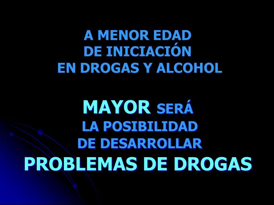A MENOR EDAD DE INICIACIÓN EN DROGAS Y ALCOHOL A MENOR EDAD DE INICIACIÓN EN DROGAS Y ALCOHOL MAYOR SERÁ LA POSIBILIDAD DE DESARROLLAR PROBLEMAS DE DR